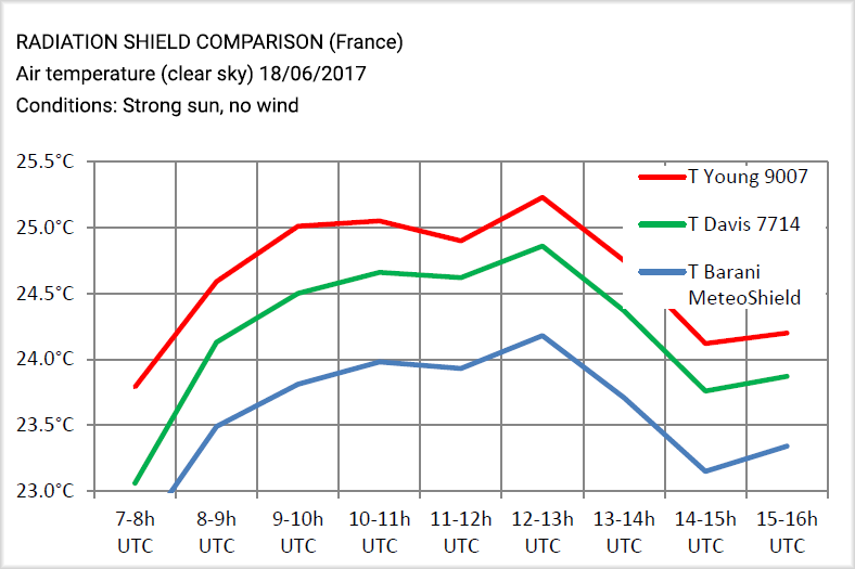 Littoclime-RM-Young-Davis-helical-MeteoShield-comparison.jpg
