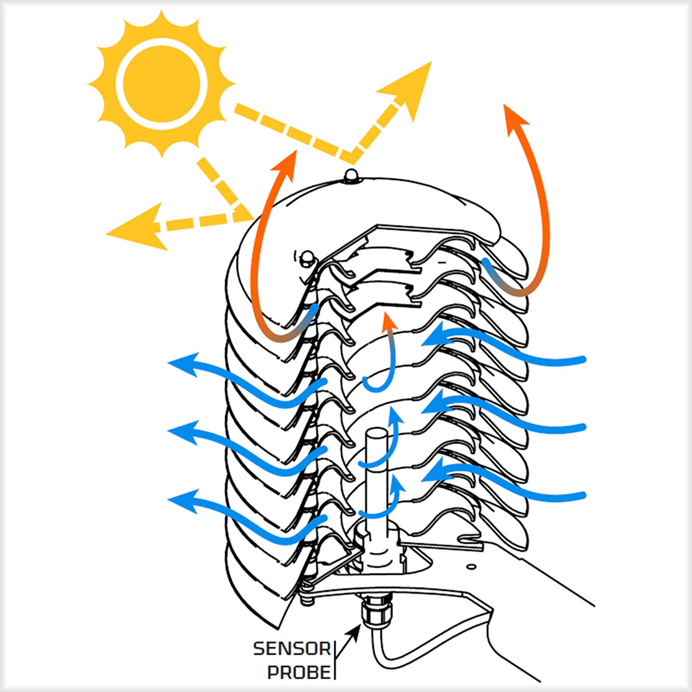 Helix sun screen flow illustration.png
