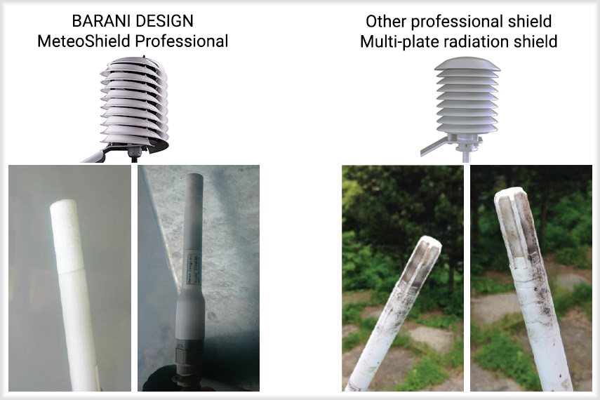 MeteoShield-sensor-dirtiness-comparison helical versus multi-plate radiation shield.png