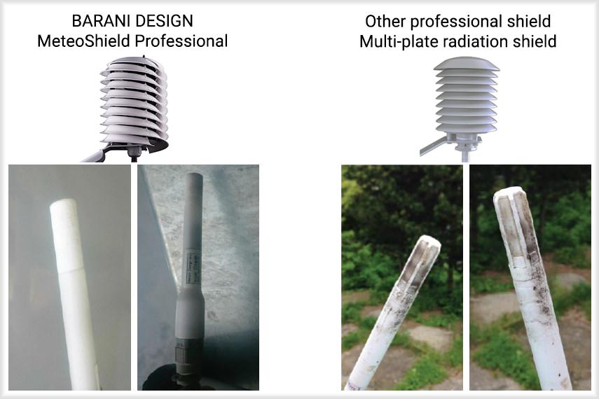 MeteoShield-sensor-dirtiness-comparison helical versus multi-plate radiation shield.png