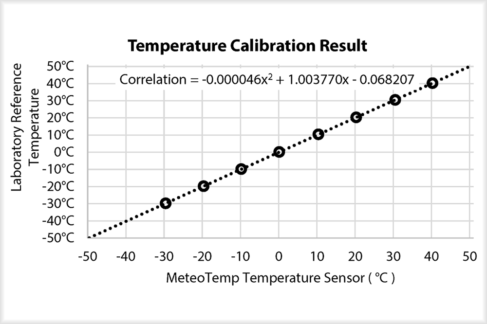 Temperature sensor calibration curve fit