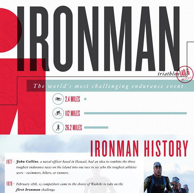 Snippet of an infographic done for the wonderful crew over at Lemonly. #infographic #design #graphicdesign #ironman #triathlon #typography #graphic #freelance