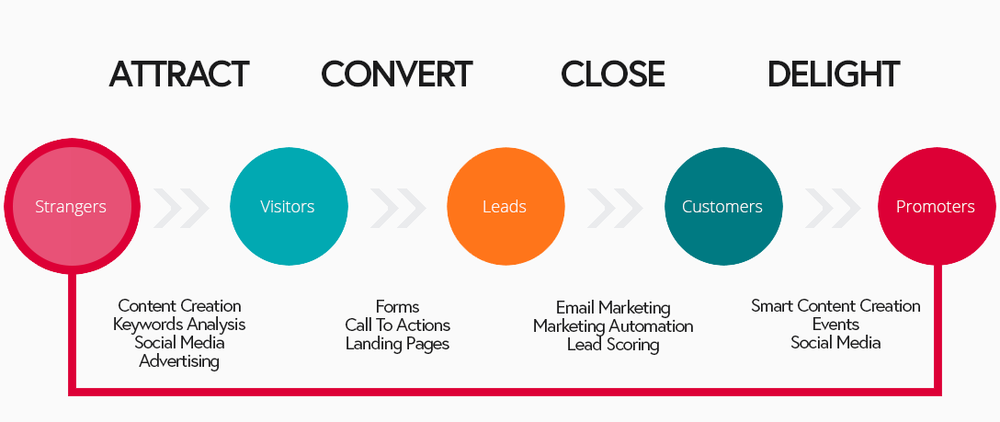 Inbound Marketing Attract Convert Close and Delight Methodology.