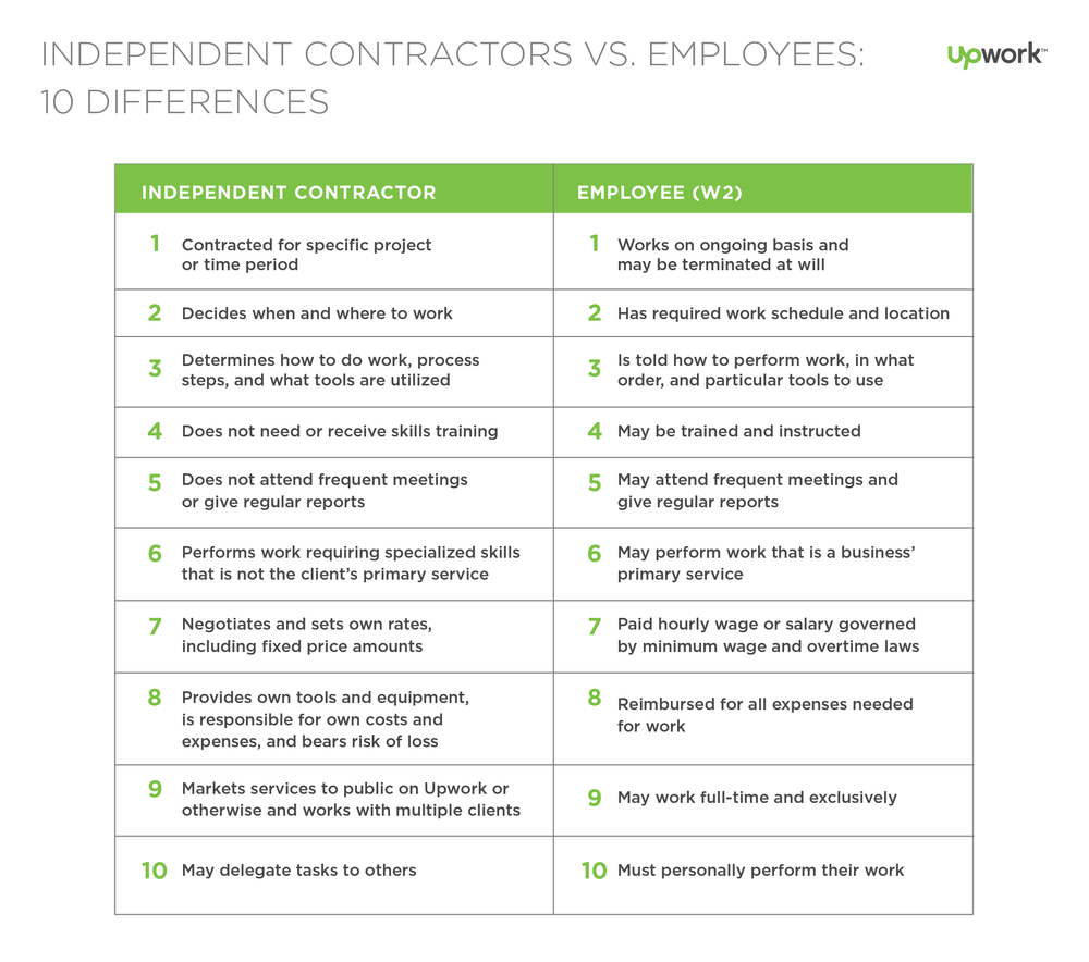 Employees-v-contractors