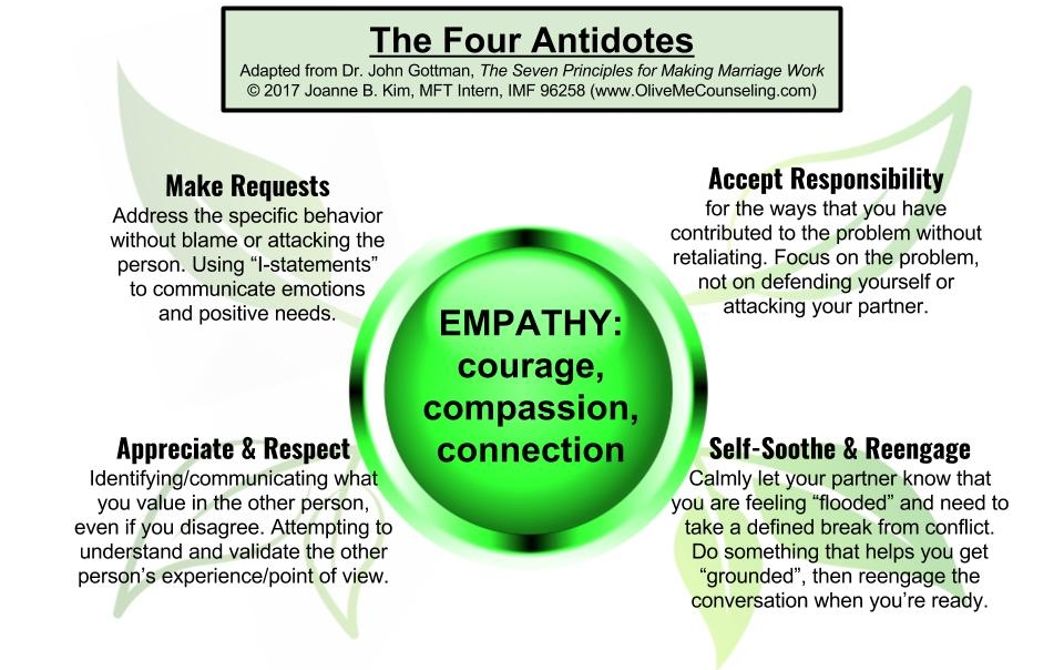 The Four Antidotes: Healer of Relationships — OliveMe Counseling