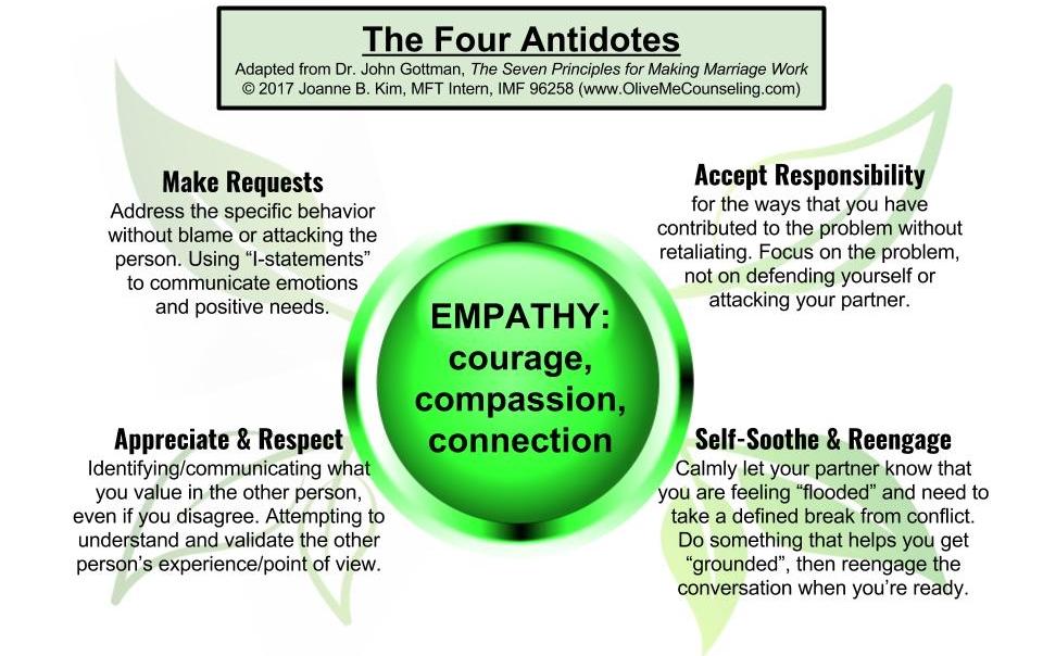 Four Antidotes.jpg