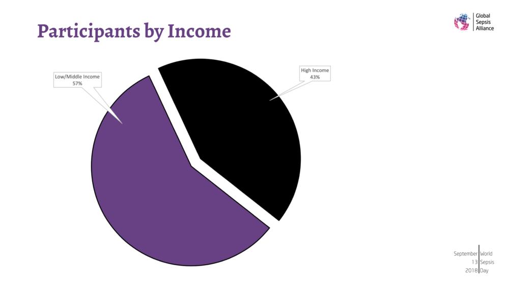 2nd WSC Statistics.004.png