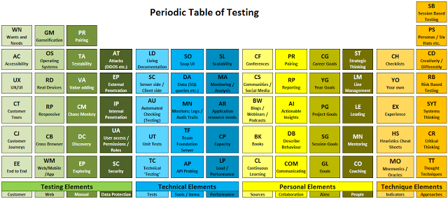 Current periodic table of testing and archive the big test theory release notes added spacing to make the table easier to read decided to begin noting changes through release notes urtaz Gallery