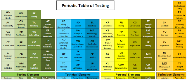 Periodic Table of Testing, a representation of the elements of testing in the style of the periodic table