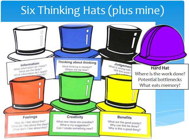 Introducing A 7th Thinking Hat