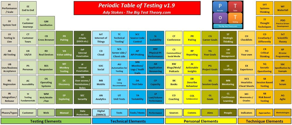 Current periodic table of testing and archive the big test theory urtaz Image collections
