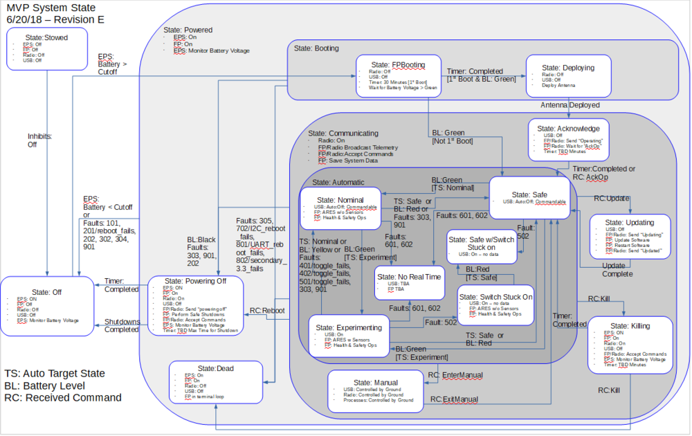 State Diagram Rev E.png
