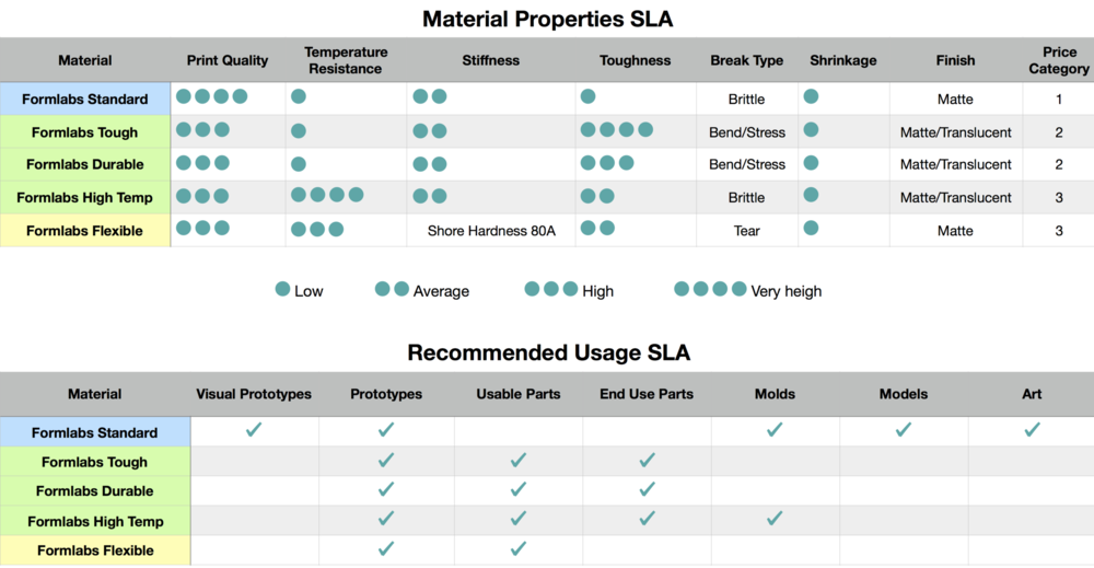 Material Guide:Usage SLA.png