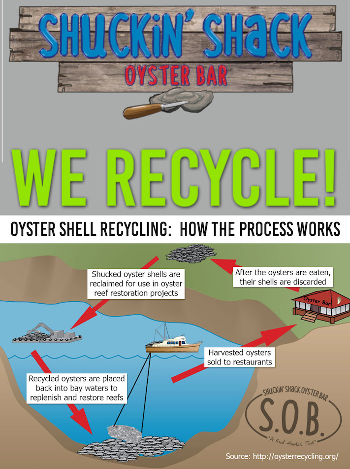 More than half of the dozen Shuckin' Shack Oysters Bars open today participate with an oyster shell recycling program, including our Greenville, SC restaurant.