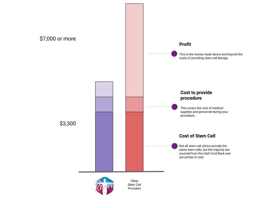 Stem Cell Profit graph.jpg