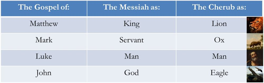 Figure 2 - The Four Gospels and Four Ministries of Yeshua