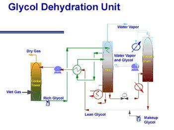 glycol process