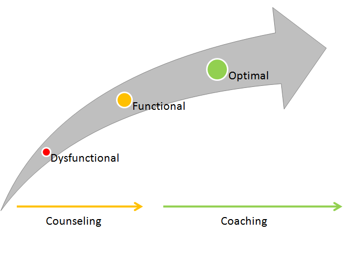 Therapy and counselling focus on helping people move from a position of dysfunction to a point of functional. Coaching, on the other hand focuses on supporting people in moving to a place of functioning to achieving optimal self and outcomes.