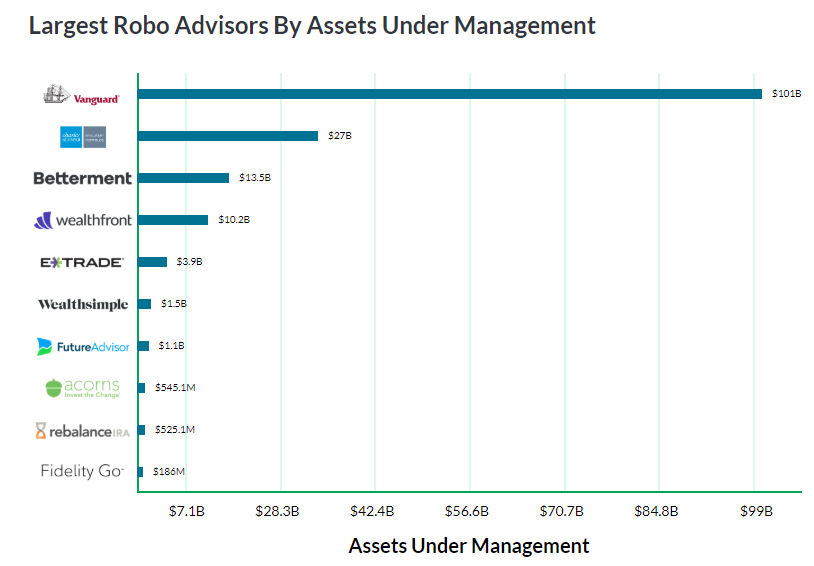 Figure 1 - Funds Under Management by existing Robo Advice platforms. Source: Investor Junkie