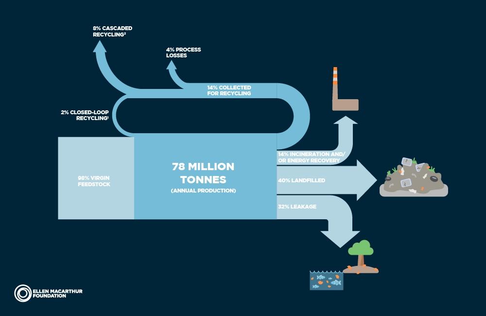 "Fig 2 . Ellen MacArthur Foundation. ""Rethinking the future of plastics""  The New Plastic Economy . Accessed August 18 2017.https://newplasticseconomy.org/report-2016"