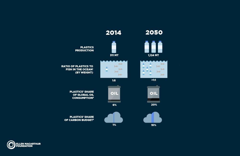 "Fig 3 . Ellen MacArthur Foundation. ""Rethinking the future of plastics""  The New Plastic Economy . Accessed August 18 2017. https://newplasticseconomy.org/report-2016"