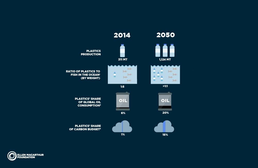 "Fig 3 . Ellen MacArthur Foundation. ""Rethinking the future of plastics""  The New Plastic Economy . Accessed August 18 2017.https://newplasticseconomy.org/report-2016"