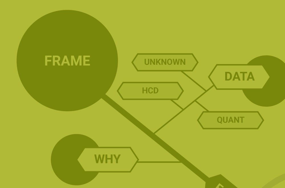 Frame - We work closely with the you to frame your understanding - and intended impact - on the challenge. This involves rapid qualitative and quantitative research to help set the scene and agree on a course of action.