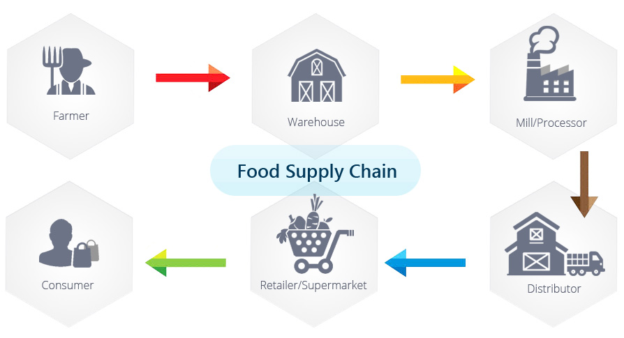 food-supply-chain.jpg
