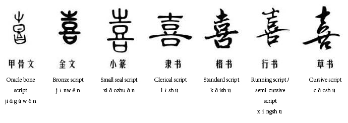Examples of various calligraphy scripts and styles