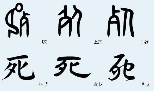 Comparison of the character for death (死), illustrates how small script (the third character) was the first script to be standardised in stroke form and order.