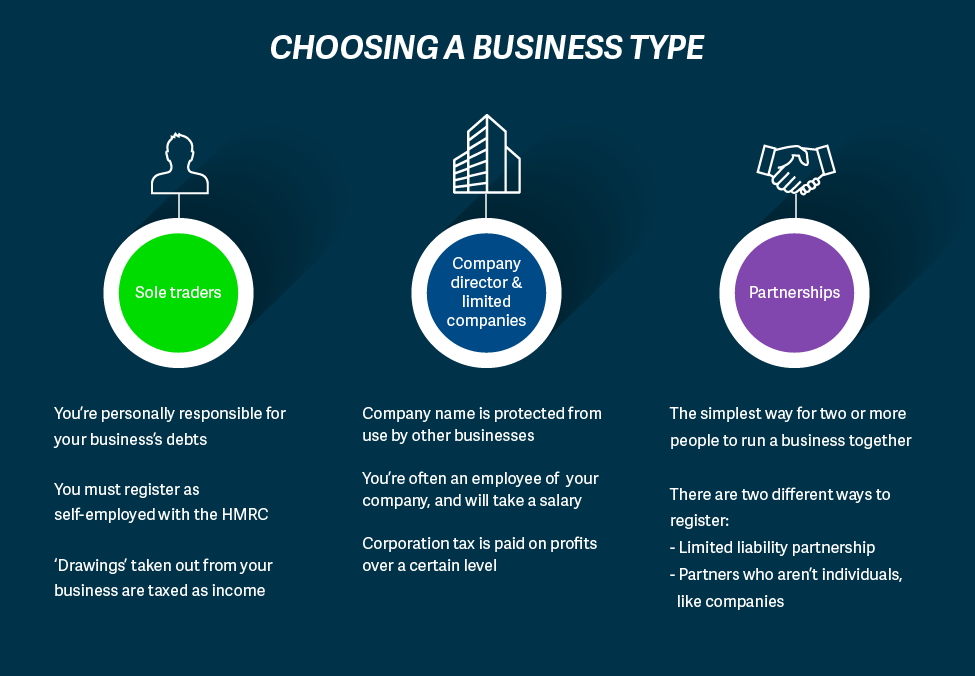 Choosing a Business Type.png