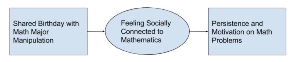Figure adapted from    Walton et al. (2012)