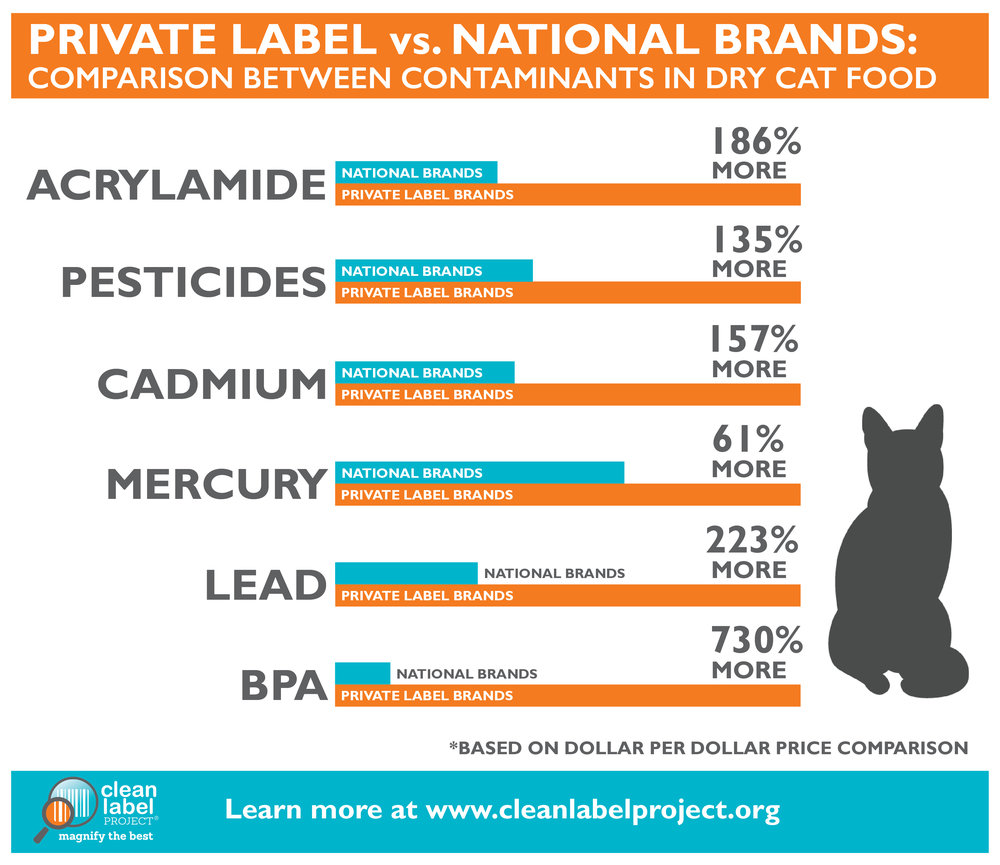 CLP_ContaminantsVSprice_Infographic-Dry Cat Food-01.jpg