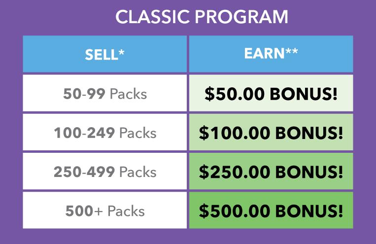 Classic Program Profit Chart Fall 2018 Promo