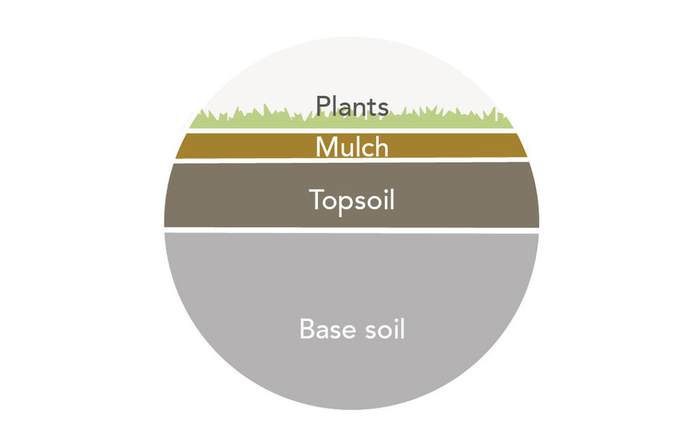 """- 1. Check with your local jurisdiction about buried utilities on your property before doing any digging.2. Break up and loosen the top 12"""" with a spade or rototiller before adding amendments or topsoil3. Mix topsoil to planting areas (about 8"""" in garden beds and 4"""" for lawns).4. After planting, cover surrounding soil with 2"""" of organic mulch (steering clear of plant stems and trunks)."""