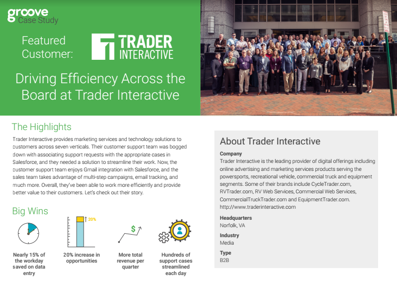Trader Interactive | Groove Blog