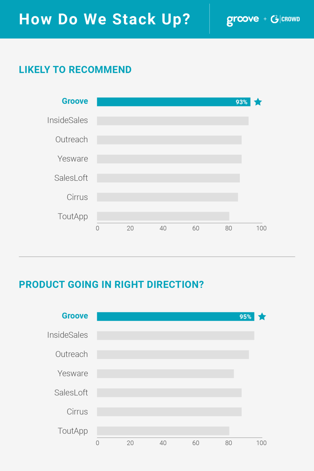 Groove is ranked #1 in customer satisfaction. Top 17 sales engagement software, rated by G2 Crowd