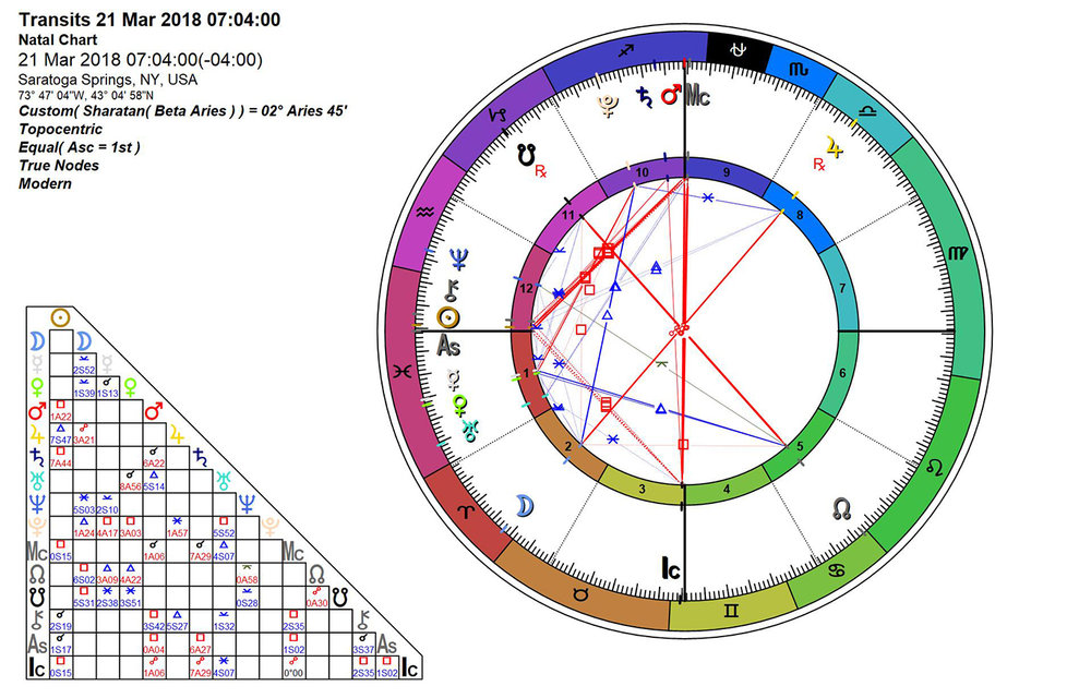 Sidereal Astrology Chart