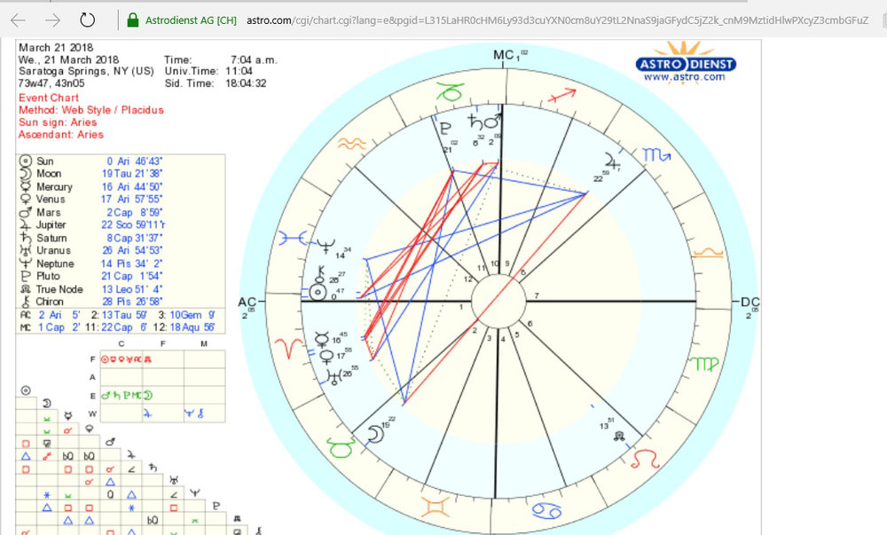 Tropical Astrology Chart