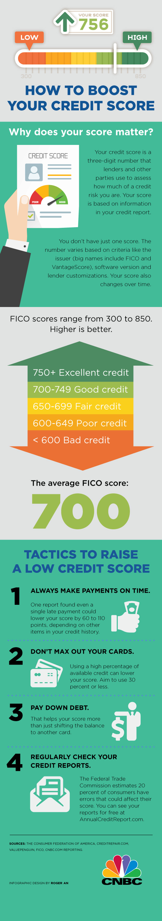 FICO Scorehits all time high