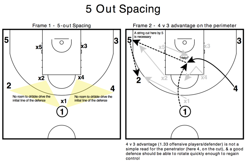 5-out Spacing