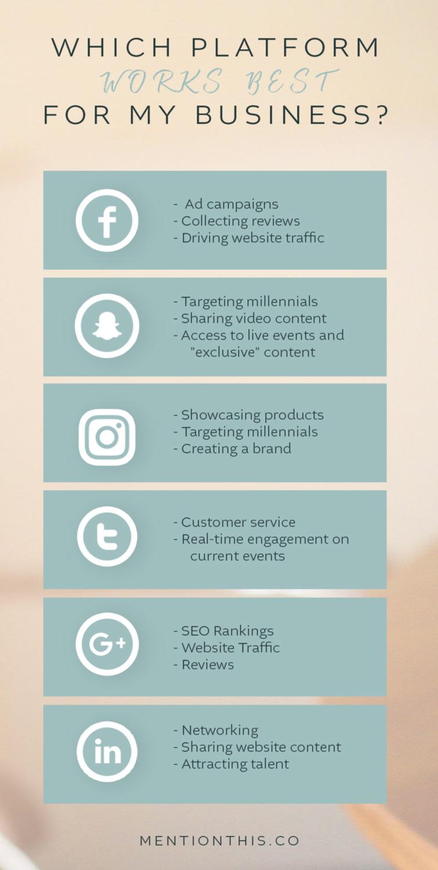 Highlights of Social Media Platform for Business