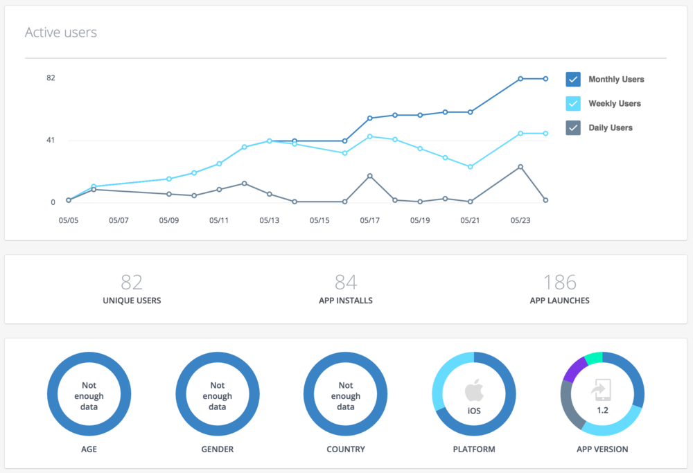 it's in the proof - We continuously monitor our campaigns with analytics software and make campaign adjustments accordingly.It's not enough to be able to execute social campaigns alone - that's why we offer monthly reports to keep everyone informed on the progress of our efforts.