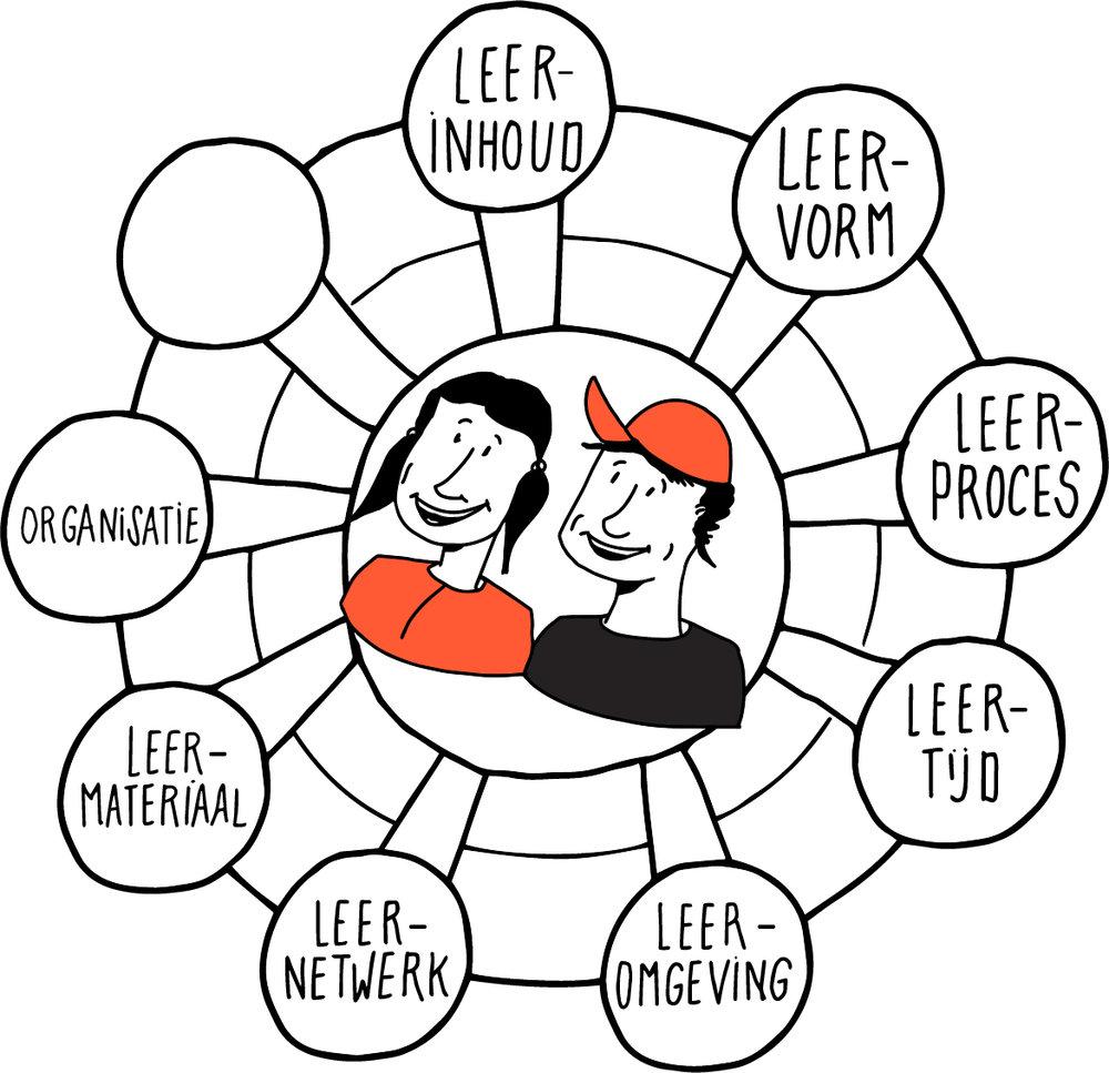 Transformatierad: - Leerinhoud: wat leren leerlingen?Leervorm: hoe leren leerlingen?Leerproces: hoe kunnen we het leren bijsturen?Leertijd: wanneer leren leerlingen?Leeromgeving: waar leren leerlingen?Leernetwerk: met wie leren leerlingen?Leermateriaal: waarmee leren leerlingen?Leerorganisatie: hoe organiseren we het leren?
