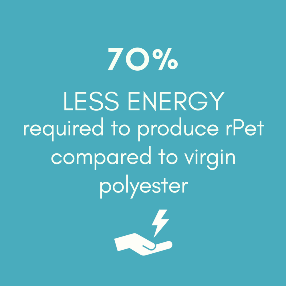 54% FEWER CO2 EMISSIONS generated during rPet production compared to virgin polyester