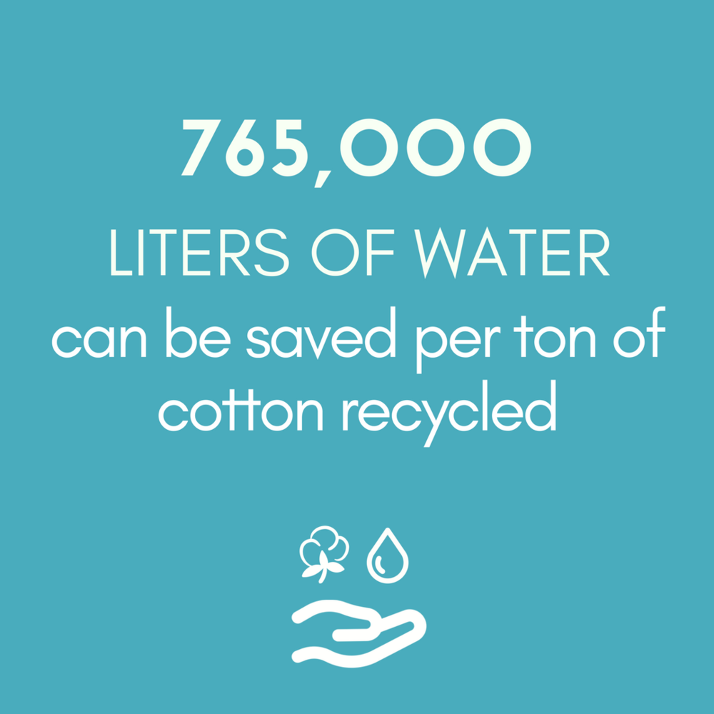 765,000 LITERS OF WATER can be saved per ton of cotton recycled