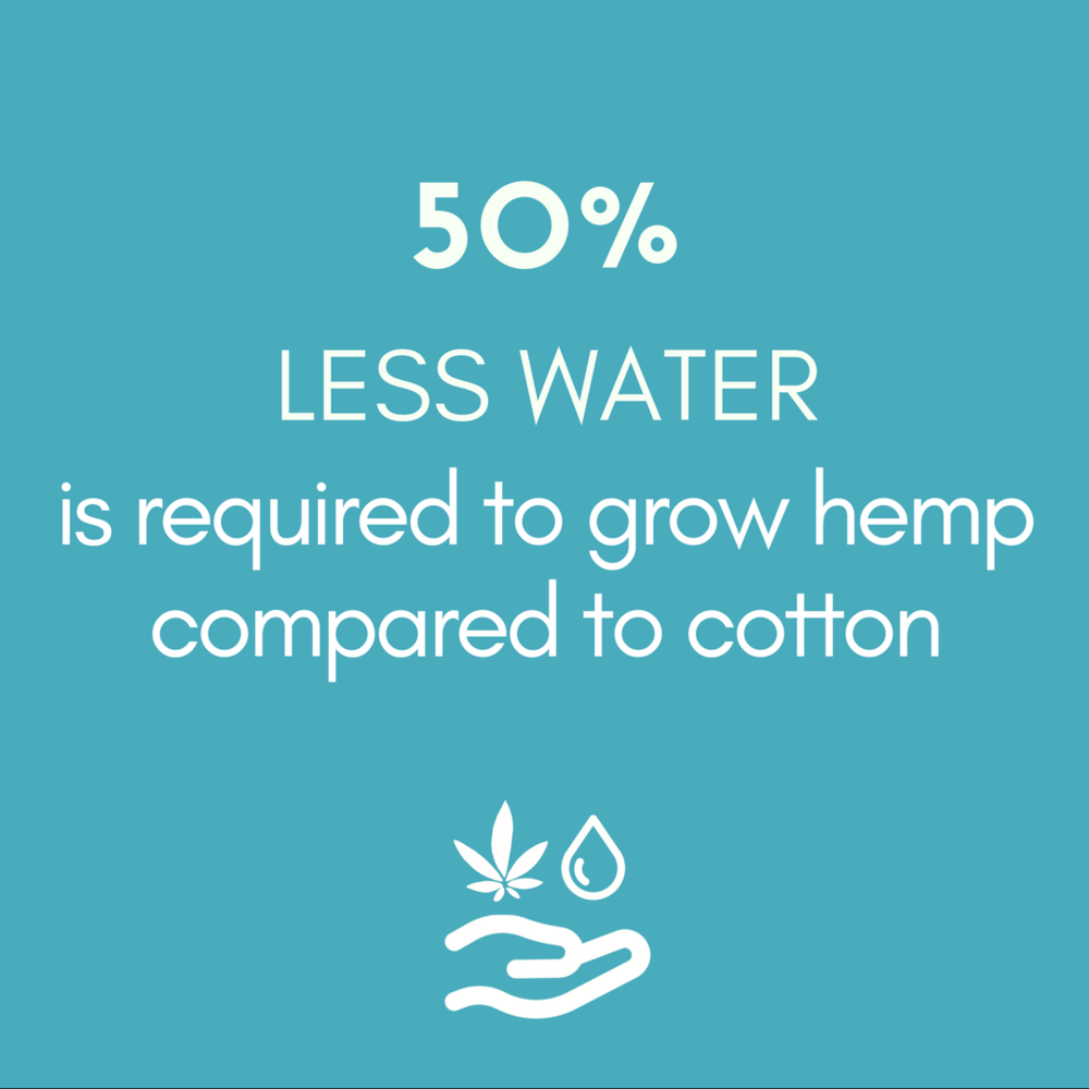 50% LESS WATER is required to grow hemp compared to cotton