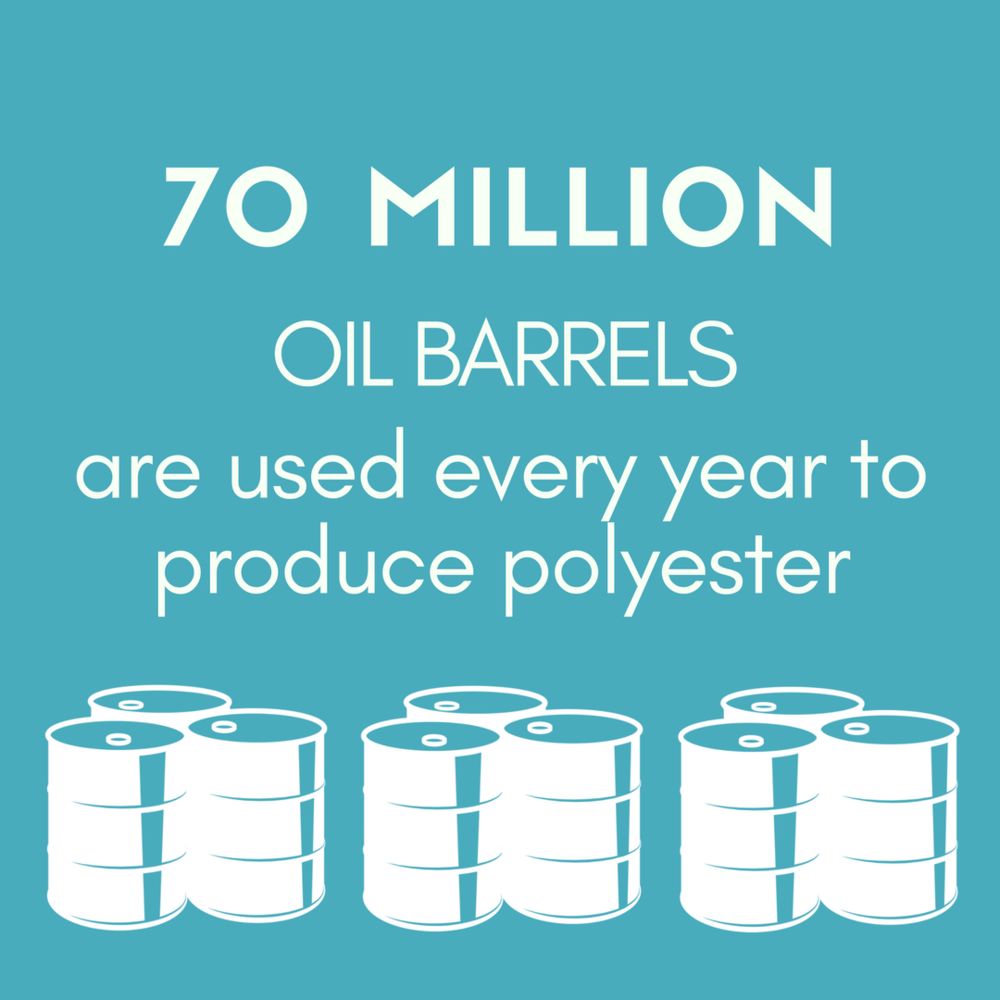 70 MILLION OIL BARRELS are used every year to produce polyester