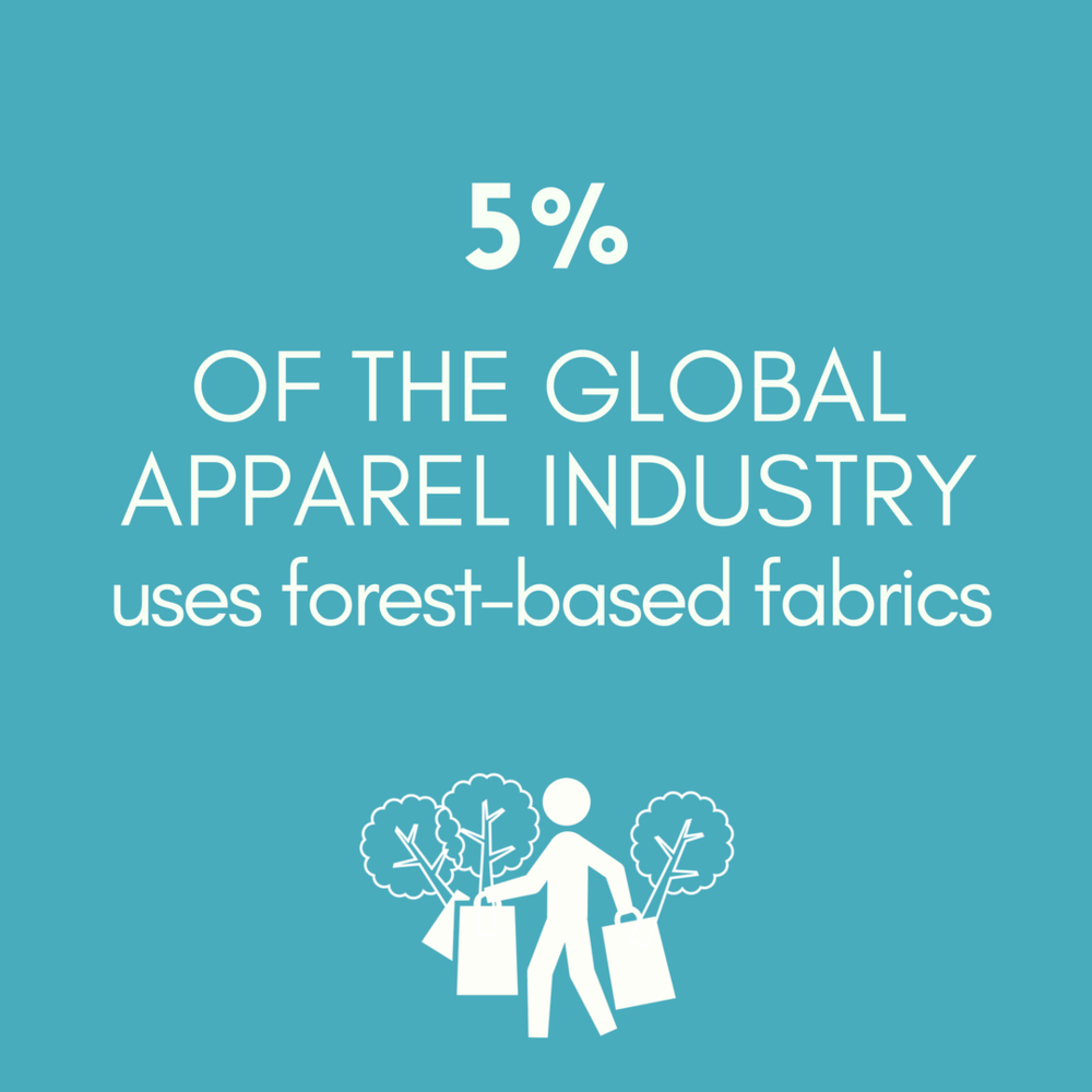 5% OF THE GLOBAL APPAREL INDUSTRY uses forest-based fabrics