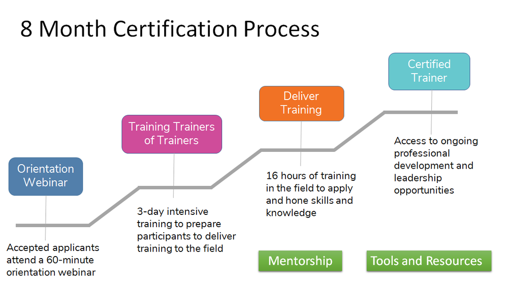 Trainer Certification Process.png